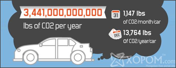 Автомашинуудын зүгээс байгаль орчинд нөлөөлж байгаа сөрөг нөлөөлөл [инфографик]